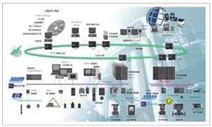 过程控制系统PCS7