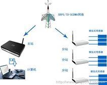 TS -分布式振弦传感器无线遥测温度系统