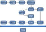 嵌入式ARM相关软件开发定制服务