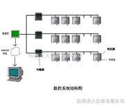 电子车间温湿度监管系统