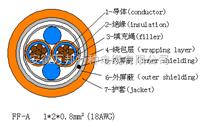 FF-A1*2*0.8 mm²FF现场总线电缆价格